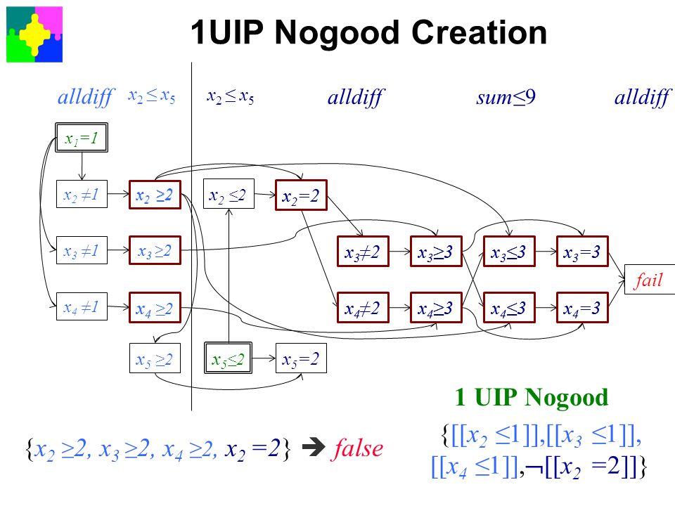 1UIP Nogood Creation x 1 =1 x 2 ≠1 x 3 ≠1 x 4 ≠1 x 2 ≥ 2 x 3 ≥ 2 x 4 ≥2 x 5 ≥2 x 5 ≤2 x 5 =2 x 2 ≤2 x 2 =2 x 3 ≠2 x 4 ≠2 x 3 ≥3 x 4 ≥3 x 3 ≤3 x 4 ≤3 x 3 =3 x 4 =3 fail x 3 =3 ∧ x 4 =3  false x 4 =3 x 3 =3 x 4 ≥3 ∧ x 4 ≤3 ∧ x 3 =3  false x 4 ≤3 {x 3 ≥3,x 4 ≥3,x 3 ≤3,x 4 ≤3}  false x 3 ≤3 {x 2 ≥ 2,x 3 ≥3,x 4 ≥3,x 3 ≤3}  false x 3 ≥3 x 2 ≥ 2 x 4 ≥3 {x 2 ≥ 2, x 3 ≥3, x 4 ≥3}  false{x 2 ≥ 2,x 4 ≥2,x 4 ≠2,x 3 ≥3}  false x 4 ≠2x 4 ≥2 {x 2 ≥ 2,x 3 ≥ 2,x 4 ≥2,x 3 ≠2,x 4 ≠2}  false x 3 ≠2 x 3 ≥ 2 {x 2 ≥ 2,x 3 ≥ 2,x 4 ≥2,x 2 =2,x 3 ≠2}  false x 2 =2 {x 2 ≥ 2, x 3 ≥ 2, x 4 ≥2, x 2 =2}  false {[[x 2 ≤1]],[[x 3 ≤1]], [[x 4 ≤1]],  [[x 2 =2]]} 1 UIP Nogood alldiff x 2 ≤ x 5 alldiffsum≤9alldiff