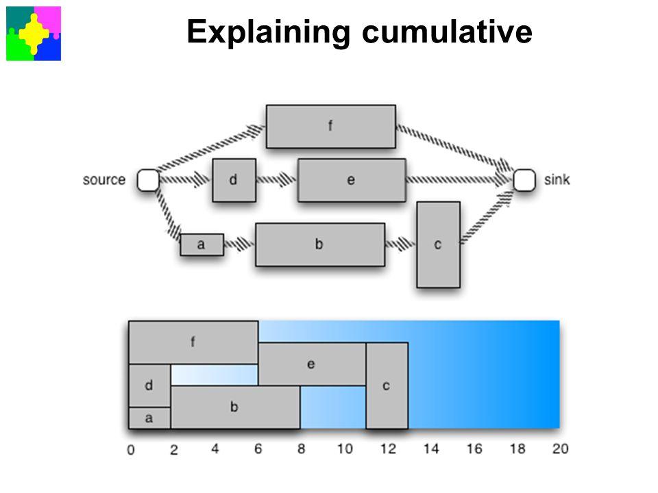 Explaining cumulative