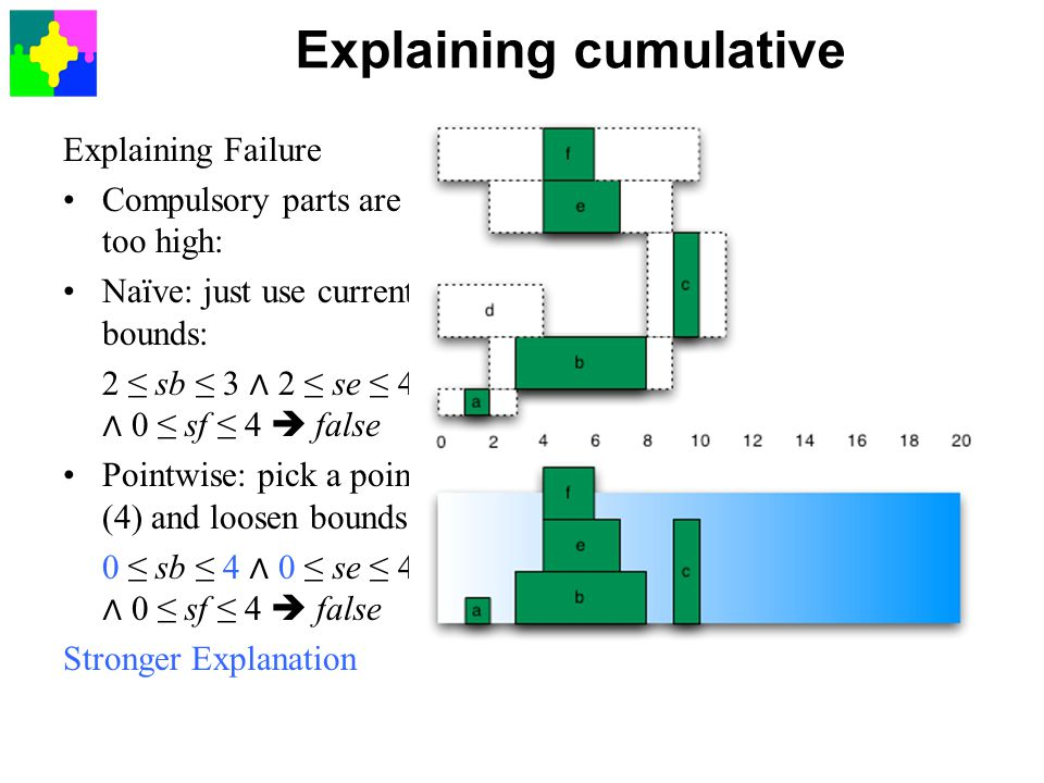 Explaining Failure Compulsory parts are too high: Naïve: just use current bounds: 2 ≤ sb ≤ 3 ∧ 2 ≤ se ≤ 4 ∧ 0 ≤ sf ≤ 4  false Pointwise: pick a point (4) and loosen bounds: 0 ≤ sb ≤ 4 ∧ 0 ≤ se ≤ 4 ∧ 0 ≤ sf ≤ 4  false Stronger Explanation