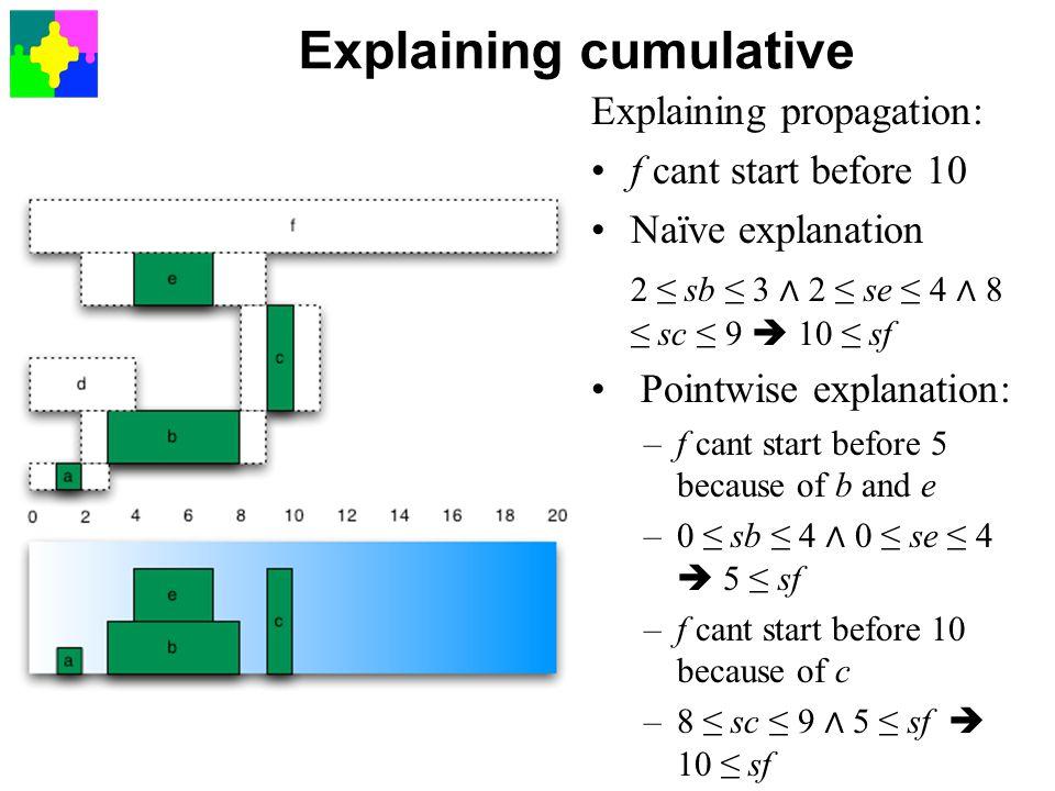 Explaining cumulative Explaining propagation: f cant start before 10 Naïve explanation 2 ≤ sb ≤ 3 ∧ 2 ≤ se ≤ 4 ∧ 8 ≤ sc ≤ 9  10 ≤ sf Pointwise explanation: –f cant start before 5 because of b and e –0 ≤ sb ≤ 4 ∧ 0 ≤ se ≤ 4  5 ≤ sf –f cant start before 10 because of c –8 ≤ sc ≤ 9 ∧ 5 ≤ sf  10 ≤ sf