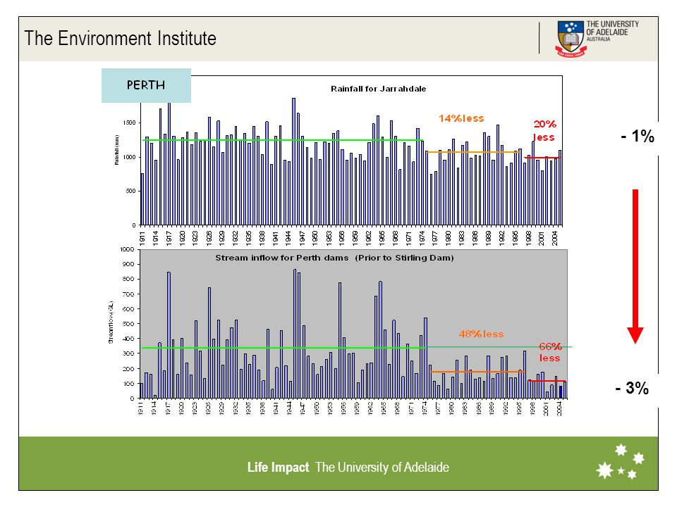 The Environment Institute Life Impact The University of Adelaide - 1% - 3%
