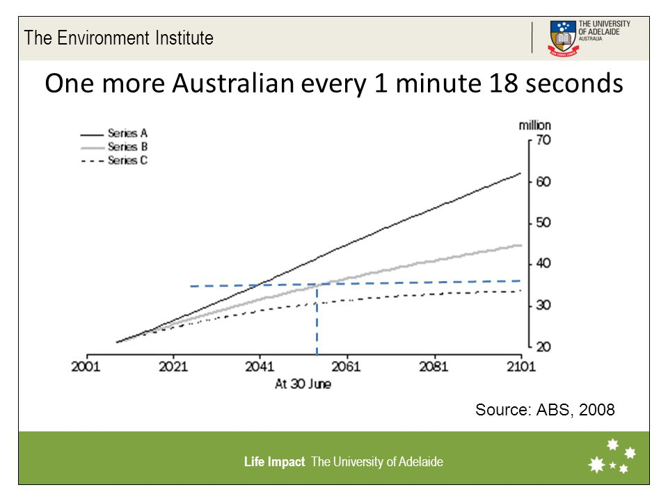 The Environment Institute Life Impact The University of Adelaide One more Australian every 1 minute 18 seconds Source: ABS, 2008