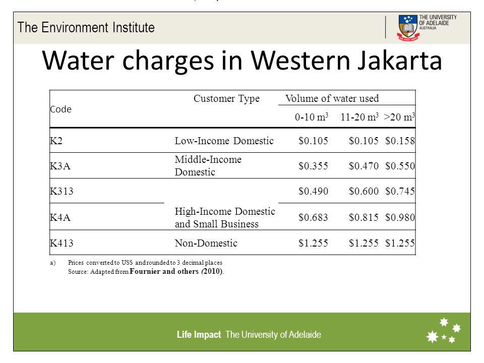 The Environment Institute Life Impact The University of Adelaide Water charges in Western Jakarta Code Customer TypeVolume of water used 0-10 m 3 11-20 m 3 >20 m 3 K2Low-Income Domestic$0.105 $0.158 K3A Middle-Income Domestic $0.355$0.470$0.550 K313 High-Income Domestic and Small Business $0.490$0.600$0.745 K4A$0.683$0.815$0.980 K413Non-Domestic$1.255 a)Prices converted to US$ and rounded to 3 decimal places Source: Adapted from Fournier and others (2010).