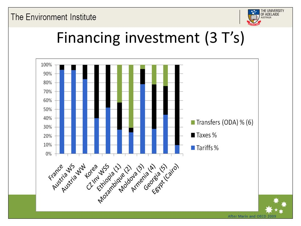 The Environment Institute Life Impact The University of Adelaide Financing investment (3 T's) After Marin and OECD 2009