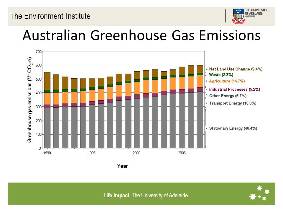The Environment Institute Life Impact The University of Adelaide Australian Greenhouse Gas Emissions