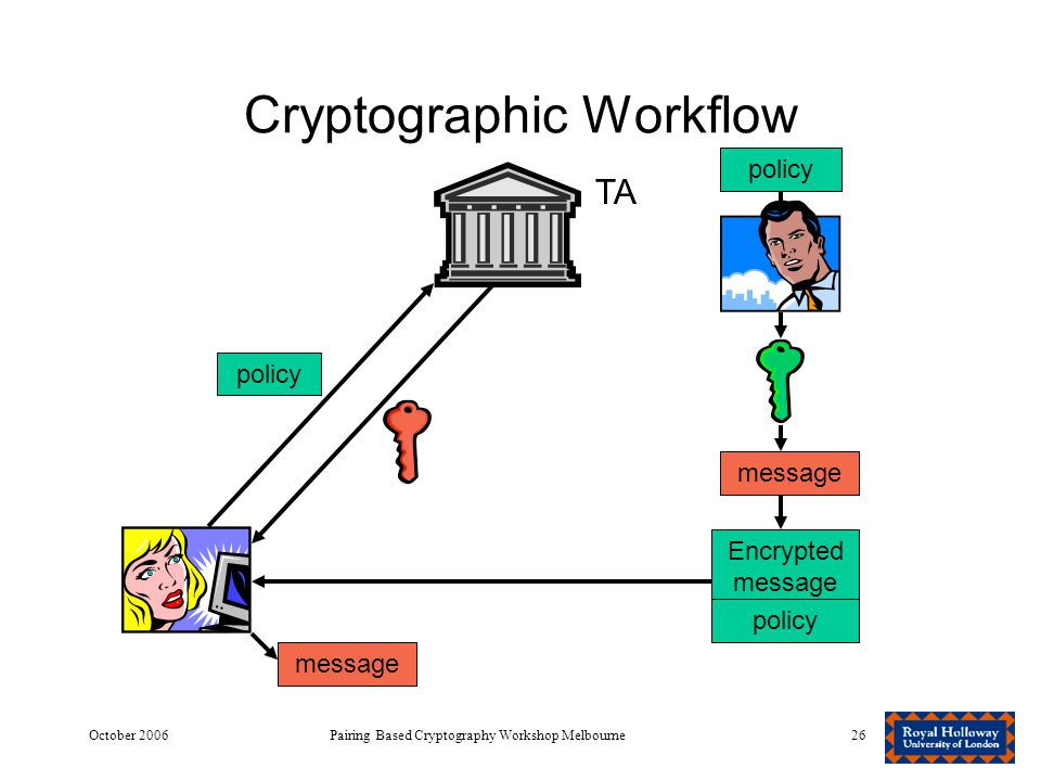 October 2006Pairing Based Cryptography Workshop Melbourne26 Cryptographic Workflow TA policy Encrypted message policy message