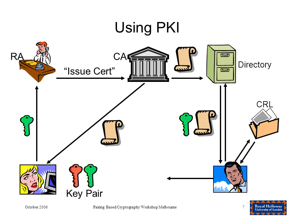October 2006Pairing Based Cryptography Workshop Melbourne7 Using PKI RACA Key Pair Issue Cert Directory CRL