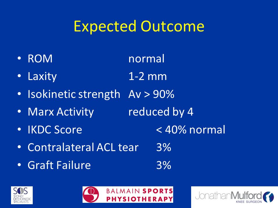 Expected Outcome ROM normal Laxity 1-2 mm Isokinetic strength Av > 90% Marx Activity reduced by 4 IKDC Score < 40% normal Contralateral ACL tear3% Gra