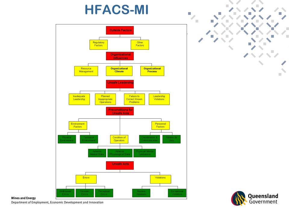 HFACS-MI