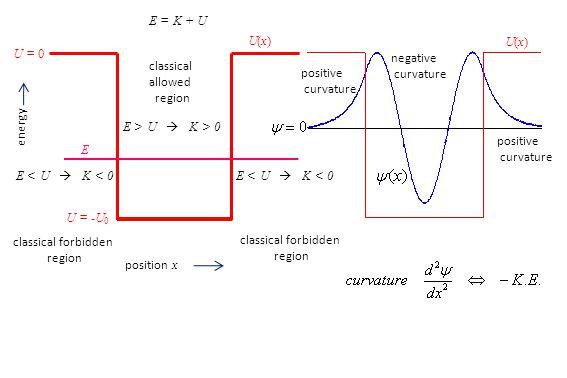 energy position x U(x)U(x) U = 0 E U = -U 0 E = K + U E < U  K < 0 E > U  K > 0 classical forbidden region classical forbidden region classical allowed region positive curvature positive curvature negative curvature U(x)U(x)