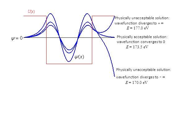 U(x)U(x) Physically acceptable solution: wavefunction converges to 0 E = 173.5 eV Physically unacceptable solution: wavefunction diverges to +  E = 177.0 eV Physically unacceptable solution: wavefunction diverges to -  E = 170.0 eV