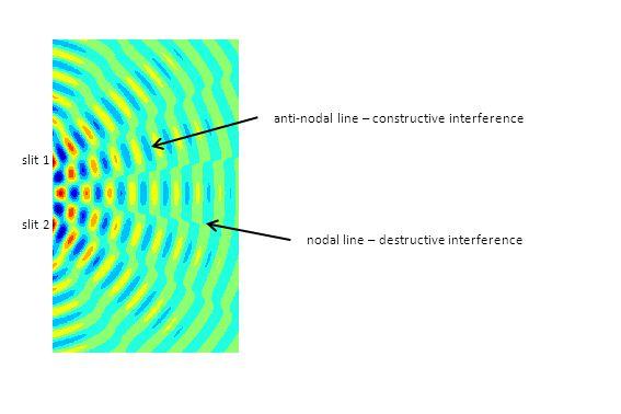 nodal line – destructive interference anti-nodal line – constructive interference slit 1 slit 2
