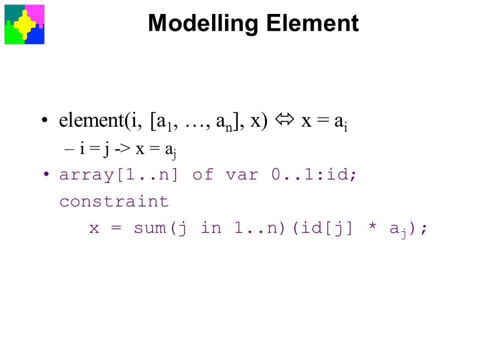 Modelling Element element(i, [a 1, …, a n ], x)  x = a i –i = j -> x = a j array[1..n] of var 0..1:id; constraint x = sum(j in 1..n)(id[j] * a j );