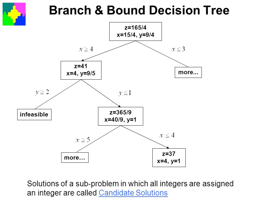 Branch & Bound Decision Tree Solutions of a sub-problem in which all integers are assigned an integer are called Candidate Solutions z=165/4 x=15/4, y