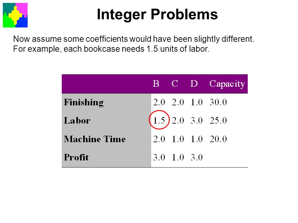 Integer Problems We apply Simplex and obtain the final tableau This makes little sense as a solution, since we can hardly manufacture 4.444 desks (maybe we can, but who would buy 0.444 of them).
