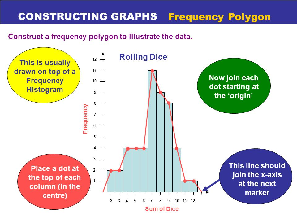 CONSTRUCTING GRAPHS Frequency Polygon Construct a frequency polygon to illustrate the data. 3 1 2 4 5 6 7 8 9 10 11 24681011123579 Sum of Dice Frequen
