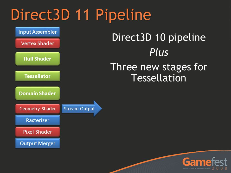 Direct3D 11 Pipeline Direct3D 10 pipeline Plus Three new stages for Tessellation Input Assembler Vertex Shader Pixel Shader Hull Shader Rasterizer Out