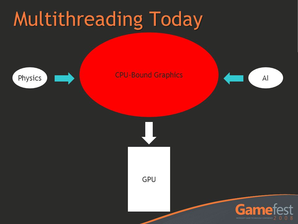 Multithreading Today Physics CPU-Bound Graphics AI GPU