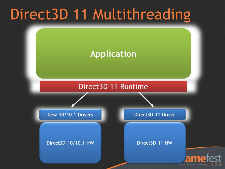 Direct3D 11 Multithreading Application Direct3D 11 Runtime Direct3D 10/10.1 HW New 10/10.1 Drivers Direct3D 11 HW Direct3D 11 Driver