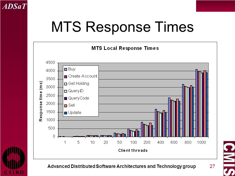 Advanced Distributed Software Architectures and Technology group ADSaT 27 MTS Response Times