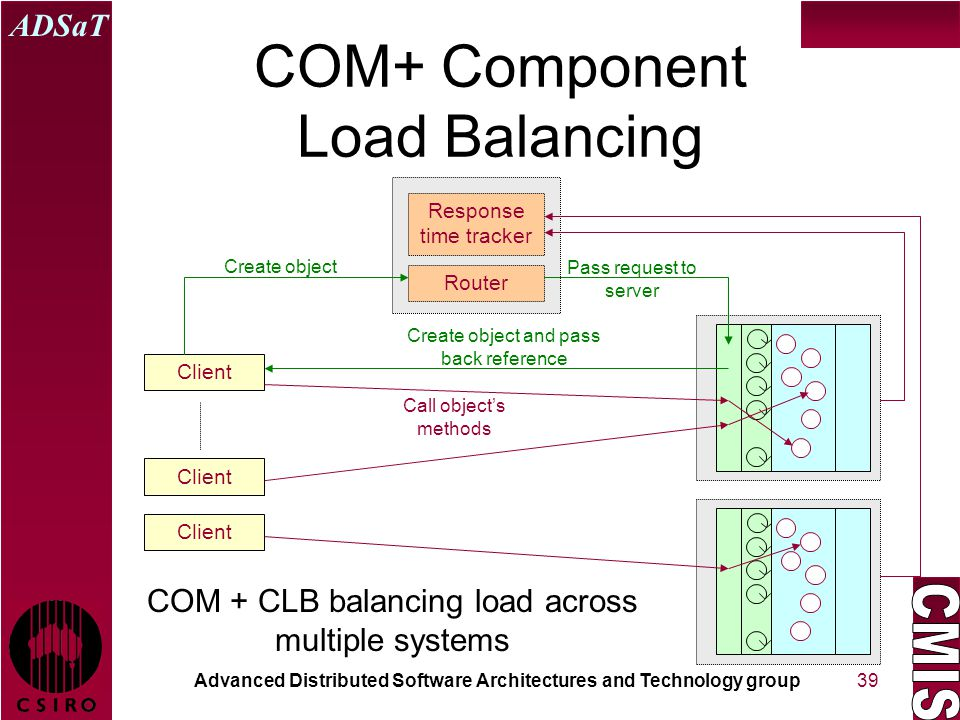 Advanced Distributed Software Architectures and Technology group ADSaT 39 COM+ Component Load Balancing Client Response time tracker Router Create object Call object's methods Pass request to server Create object and pass back reference COM + CLB balancing load across multiple systems