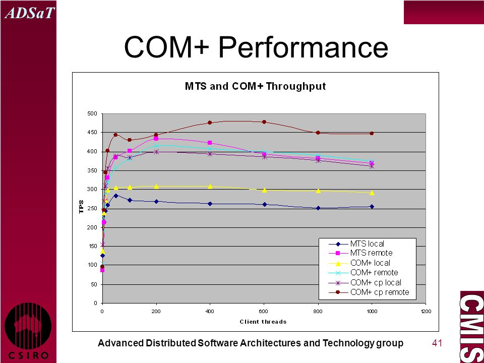 Advanced Distributed Software Architectures and Technology group ADSaT 41 COM+ Performance