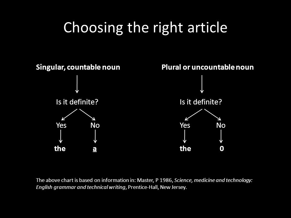 Choosing the right article Singular, countable noun Plural or uncountable noun Is it definite.