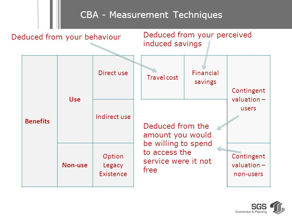CBA - Measurement Techniques Informing Questions: Contingency Valuation User Survey: Thinking from the broader community perspective, if the public library was not funded by government, how much would you be willing to pay to maintain the community's access to the current services.