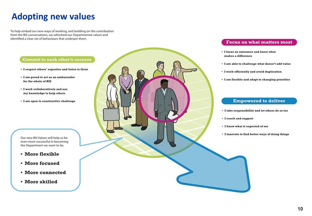 10 Adopting new values