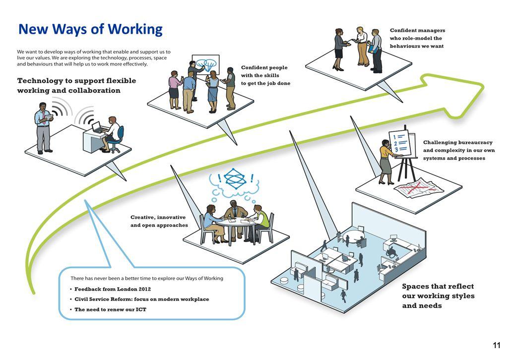 11 New Ways of Working