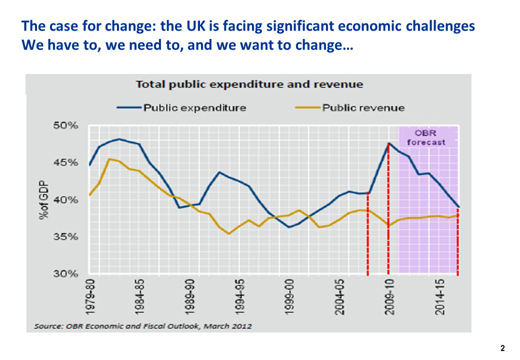 2 The case for change: the UK is facing significant economic challenges We have to, we need to, and we want to change…