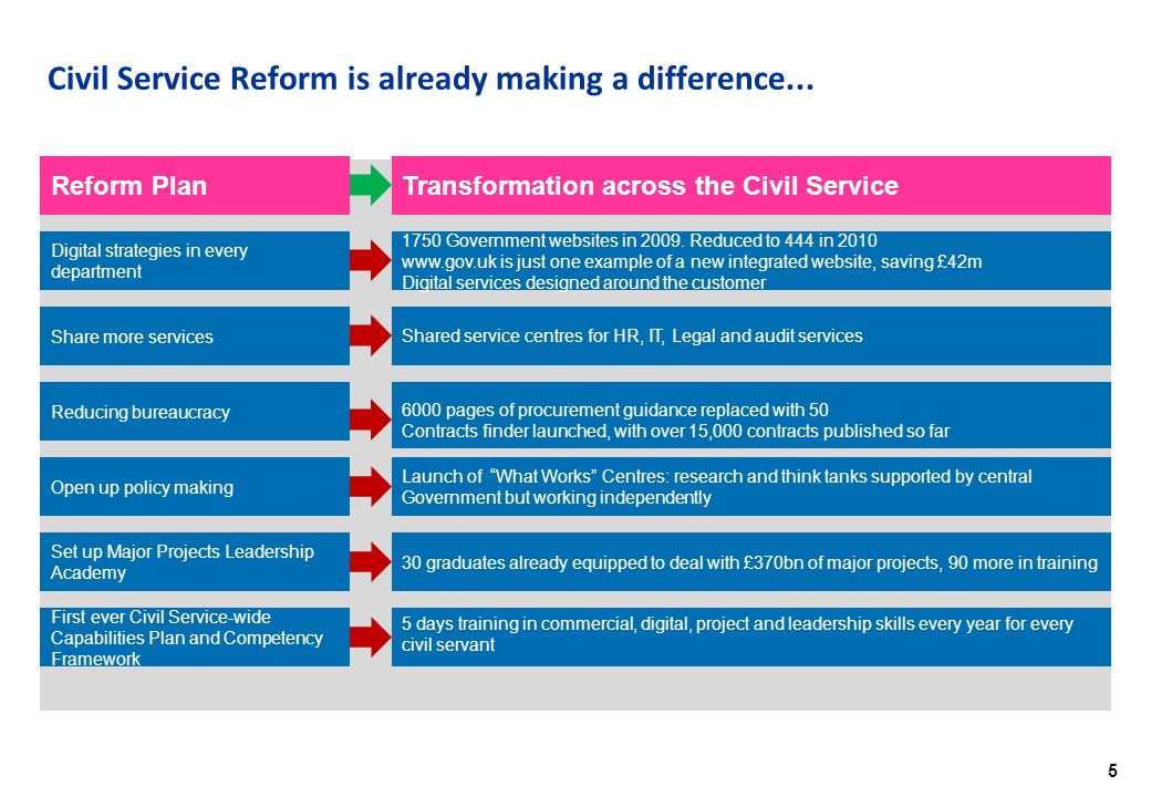 6 Civil Service Reform 'in action': the Department for Business, Innovation and Skills