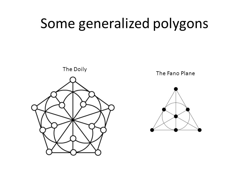 Some generalized polygons The Doily The Fano Plane
