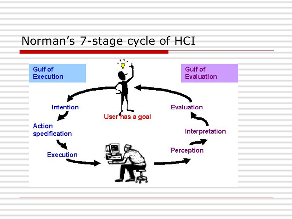 Norman's 7-stage cycle of HCI