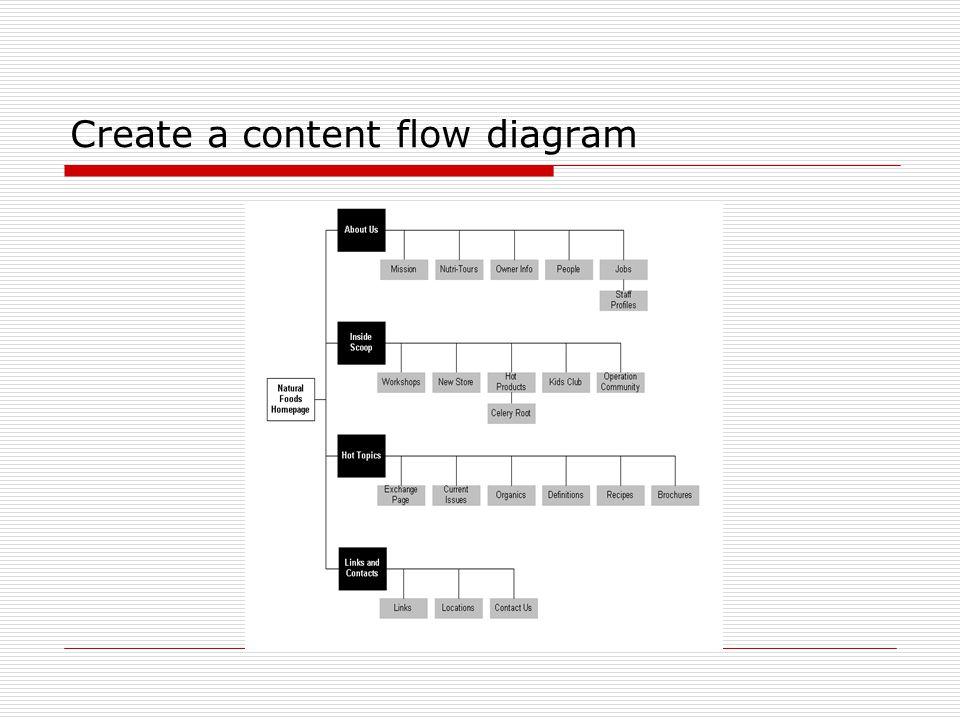 Create a content flow diagram