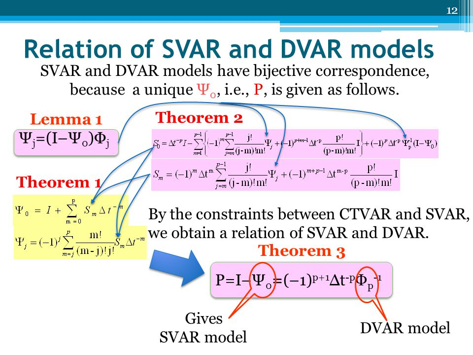 Relation of SVAR and DVAR models P=I–Ψ 0 =(–1) p+1 Δt -p Φ p -1 Theorem 3 12 Gives SVAR model DVAR model SVAR and DVAR models have bijective correspondence, because a unique Ψ 0, i.e., P, is given as follows.