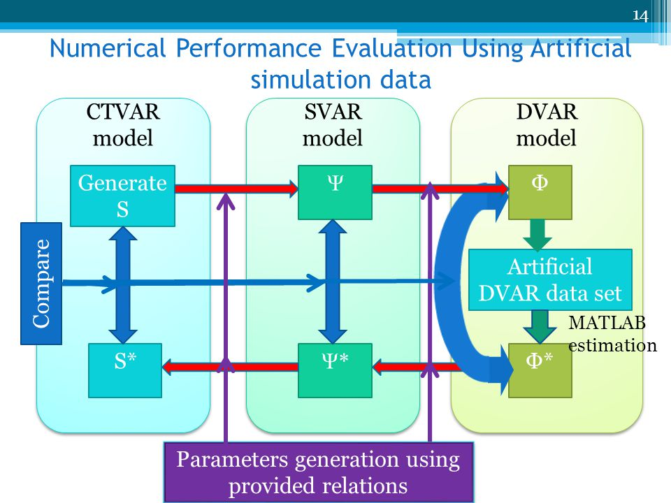CTVAR model CTVAR model Generate S SVAR model SVAR model DVAR model DVAR model S* Ψ Ψ*Ψ* Φ Φ*Φ* Artificial DVAR data set MATLAB estimation Parameters generation using provided relations Compare Numerical Performance Evaluation Using Artificial simulation data 14