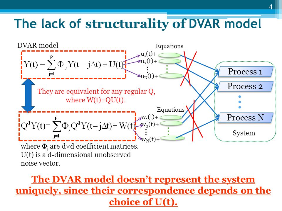 Artificial data generation CTVAR model S m (m=0,…,p–1) CTVAR model S m (m=0,…,p–1) Each element of S m is a uniformly distributed random value in the interval (–1.5, 1.5), for given AR order p, dimension d, number of data points N.