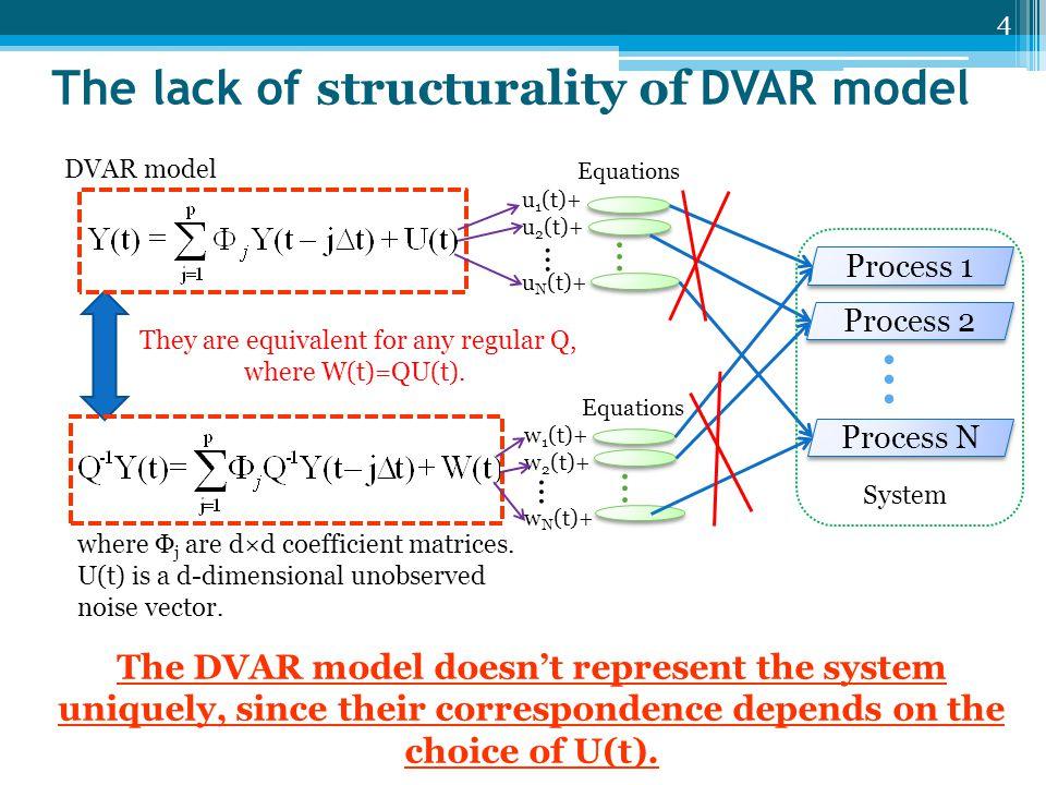 Structural VAR model (unique P=Q) where Ψ 0 =I–P -1, Ψ j =P -1 Φ j, W(t)=PU(t).
