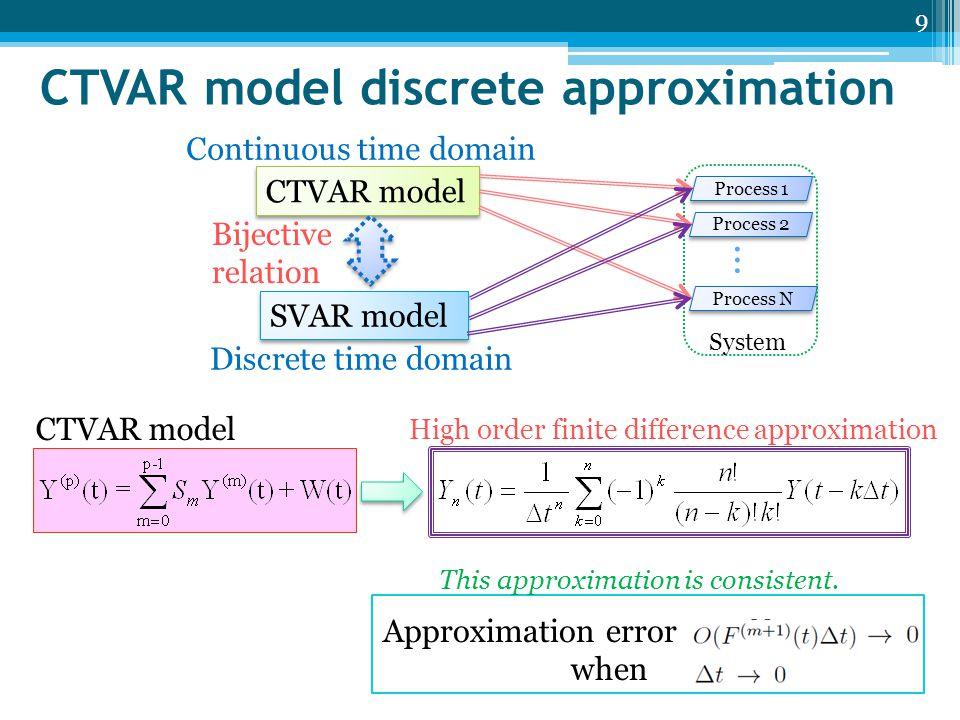 Relation of CTVAR and SVAR models 10 where S p = –I.