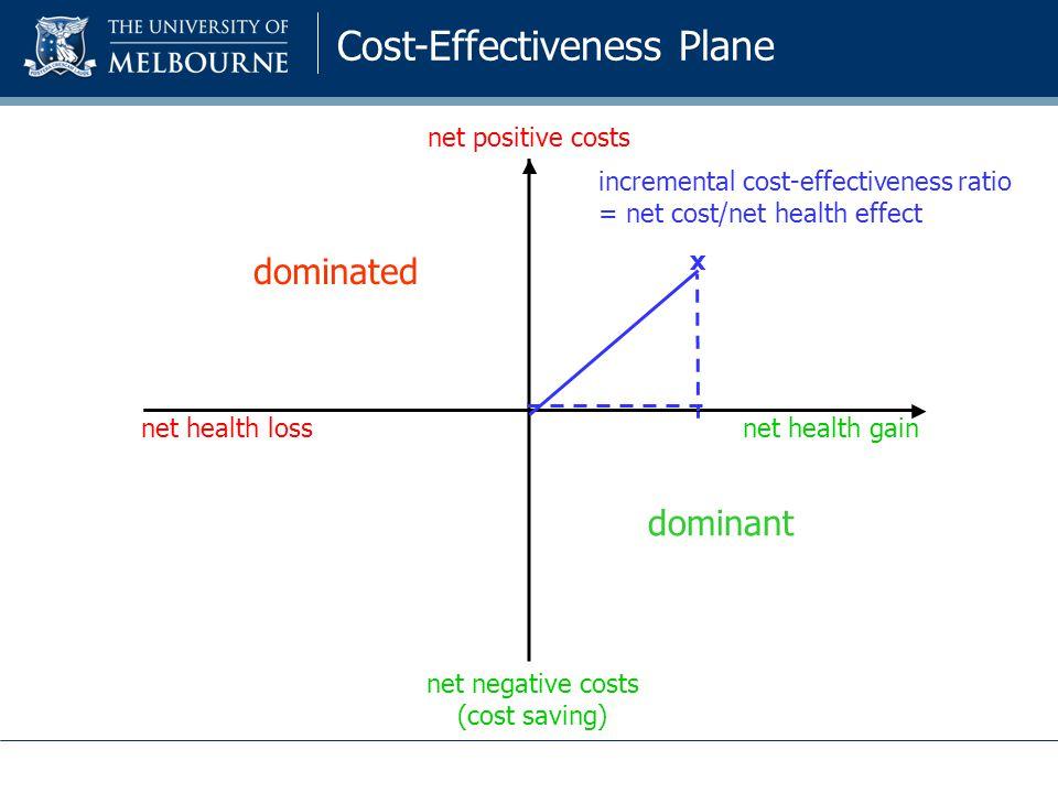 dominated dominant net health gainnet health loss net positive costs net negative costs (cost saving) x incremental cost-effectiveness ratio = net cost/net health effect Cost-Effectiveness Plane