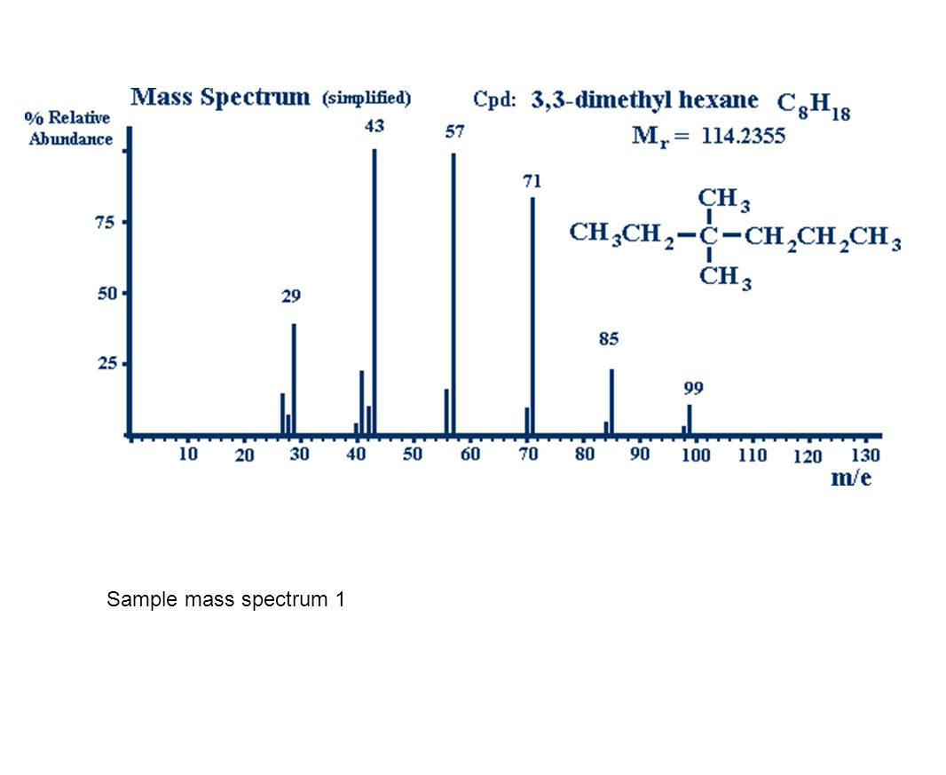 Sample mass spectrum 1