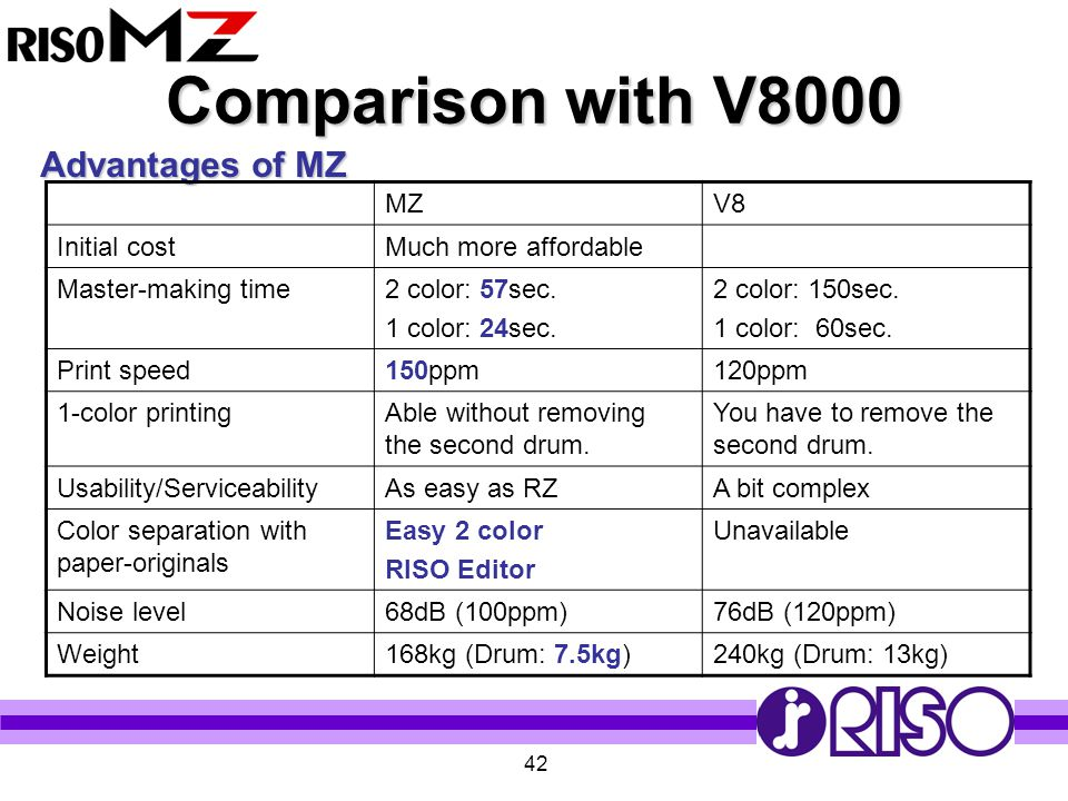 42 Comparison with V8000 Advantages of MZ MZV8 Initial costMuch more affordable Master-making time2 color: 57sec. 1 color: 24sec. 2 color: 150sec. 1 c