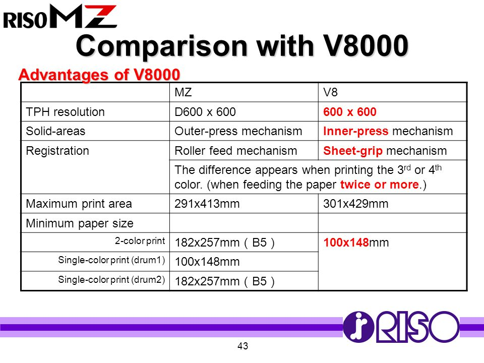 43 Comparison with V8000 MZV8 TPH resolutionD600 x 600600 x 600 Solid-areasOuter-press mechanismInner-press mechanism RegistrationRoller feed mechanis