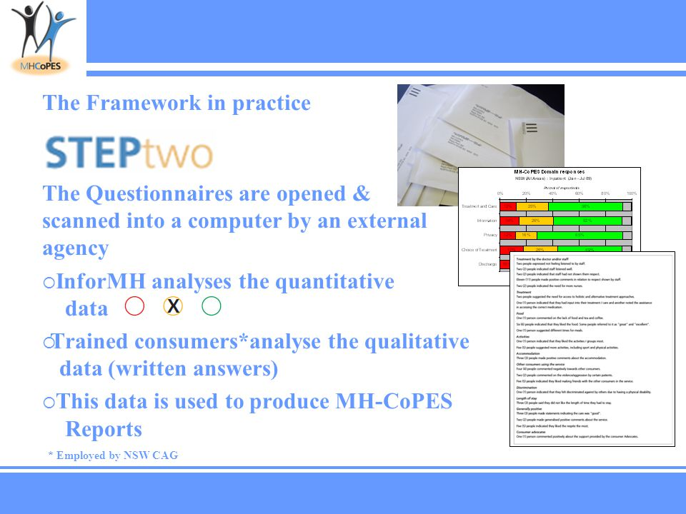 The Framework in practice The Questionnaires are opened & scanned into a computer by an external agency  InforMH analyses the quantitative data  Trained consumers*analyse the qualitative data (written answers)  This data is used to produce MH-CoPES Reports * Employed by NSW CAG