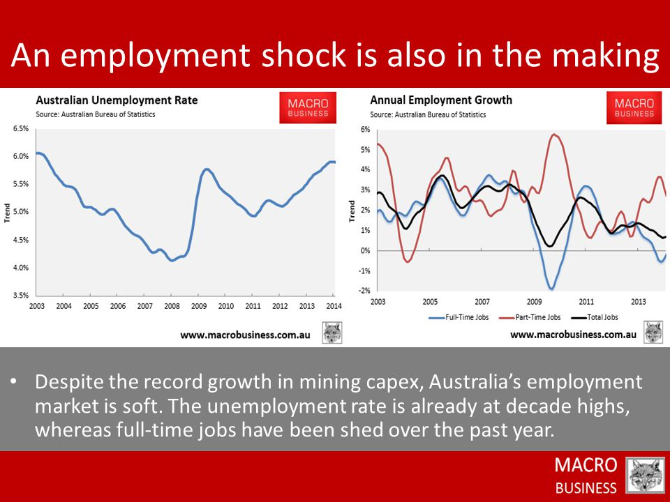 Despite the record growth in mining capex, Australia's employment market is soft. The unemployment rate is already at decade highs, whereas full-time