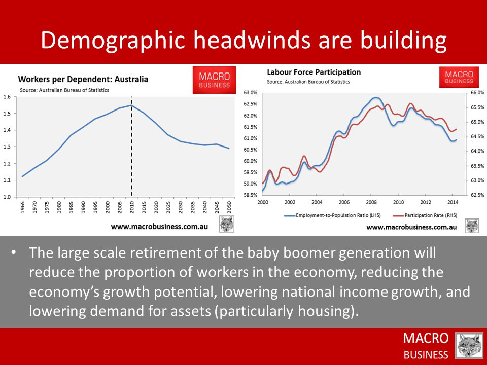 The large scale retirement of the baby boomer generation will reduce the proportion of workers in the economy, reducing the economy's growth potential, lowering national income growth, and lowering demand for assets (particularly housing).
