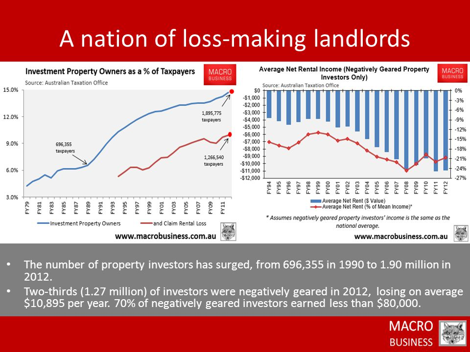 The number of property investors has surged, from 696,355 in 1990 to 1.90 million in 2012.