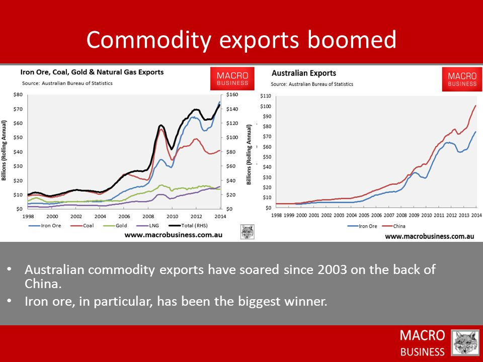 Australian commodity exports have soared since 2003 on the back of China.