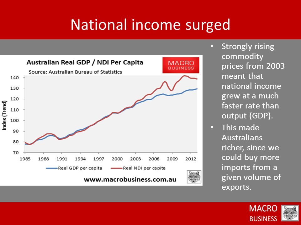 Strongly rising commodity prices from 2003 meant that national income grew at a much faster rate than output (GDP).